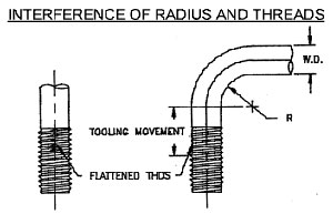 Interference of Threads and Radius